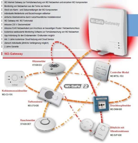 W2 Internet Gateway